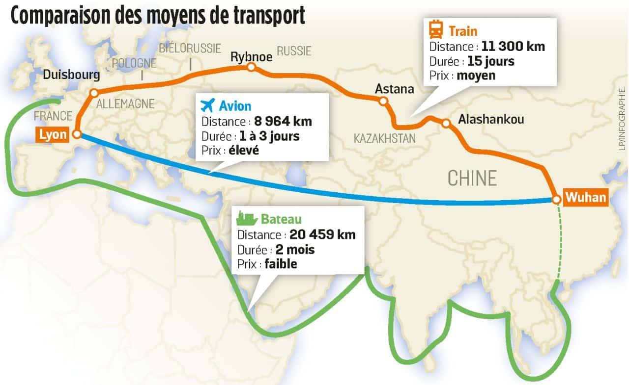 fret maritme vs aerien vs ferroviaire chine europe