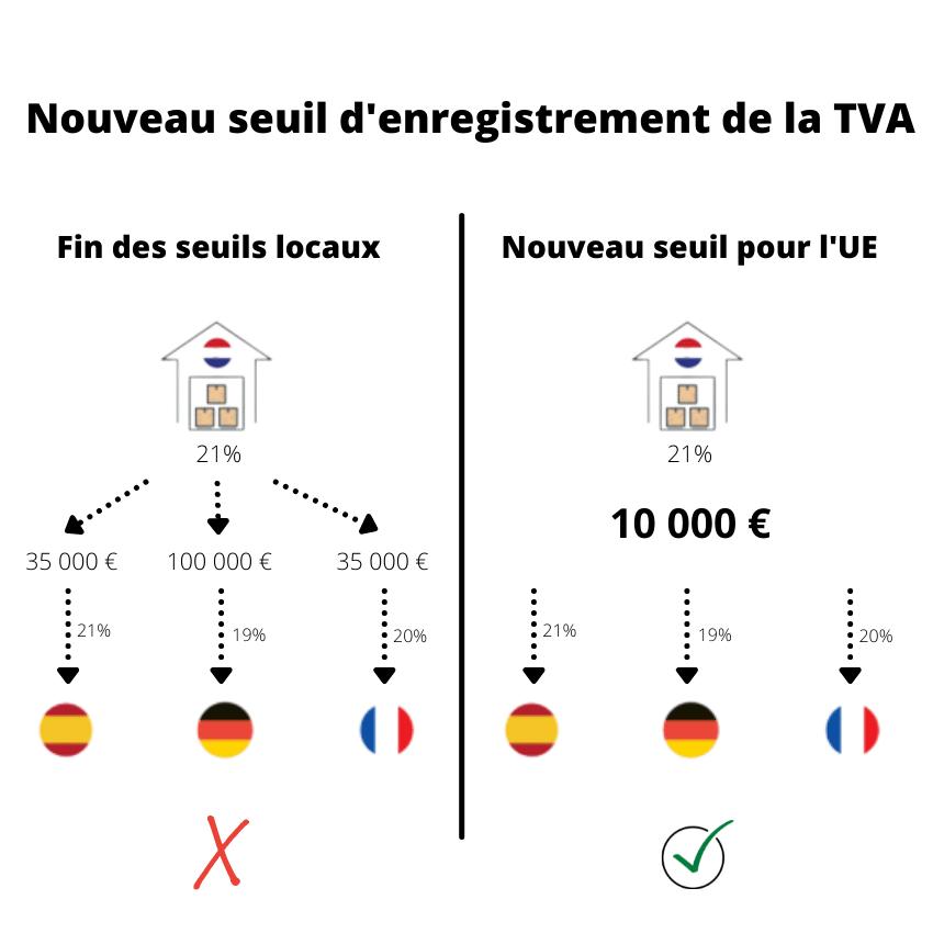 Nouveau seuil d'enregistrement de la TVA